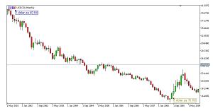Vývoj kurz dolaru koruna graf 2001-2009